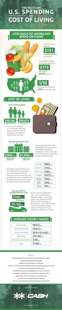us spending and cost of living