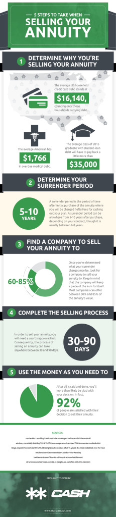 5 steps to take when selling your annuity
